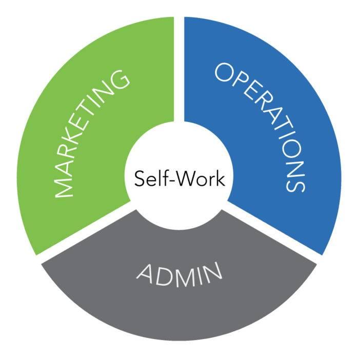 web marketing admin, marketing, operations, self-work