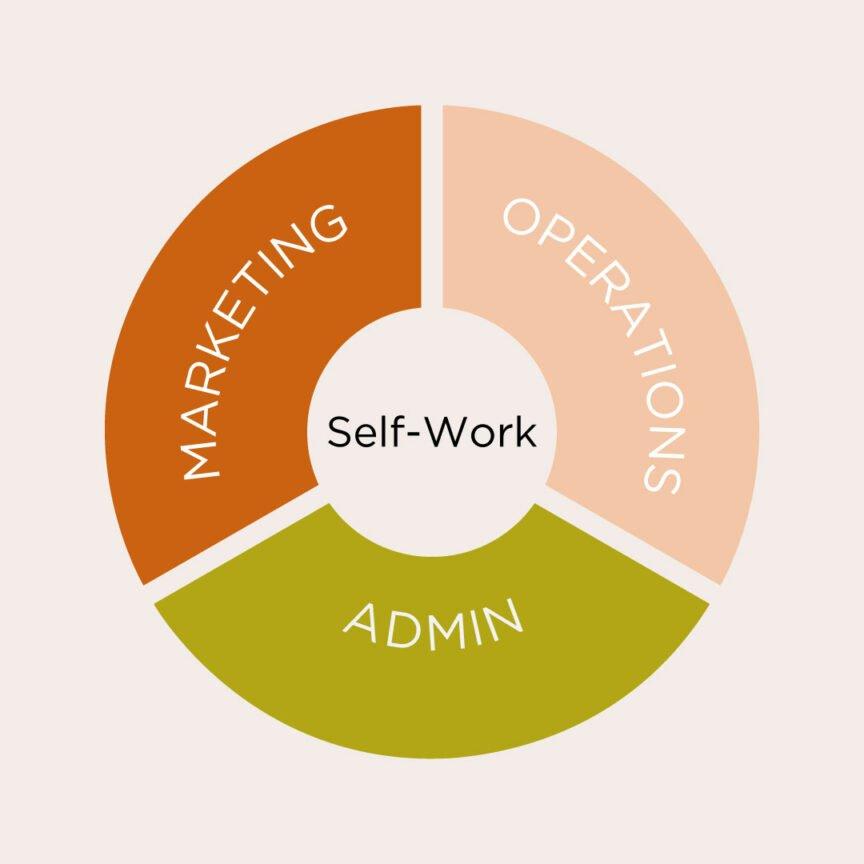 Marketing Operations Admin